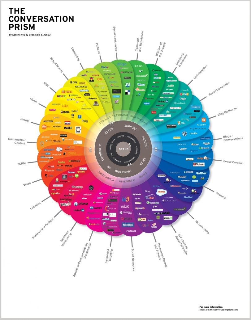 Conversation Prism By Brian Solis and JESS3