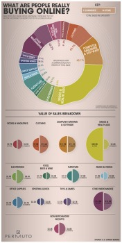 What Do People Buy Online?  Infographic
