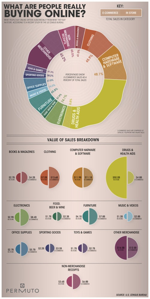 People-buy-online-design-outstanding-infographics-tips-resources